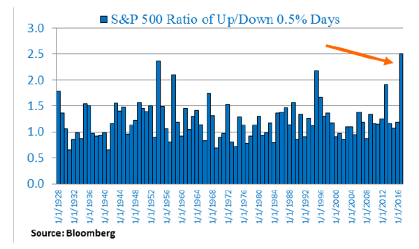 'This Time is Different' for Stock Market Volatility? Unlikely - s ptotal45