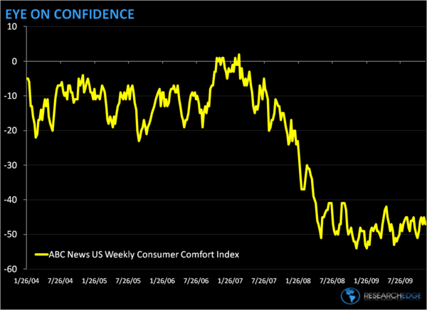 ABC CONSUMER CONFIDENCE READING - ABC