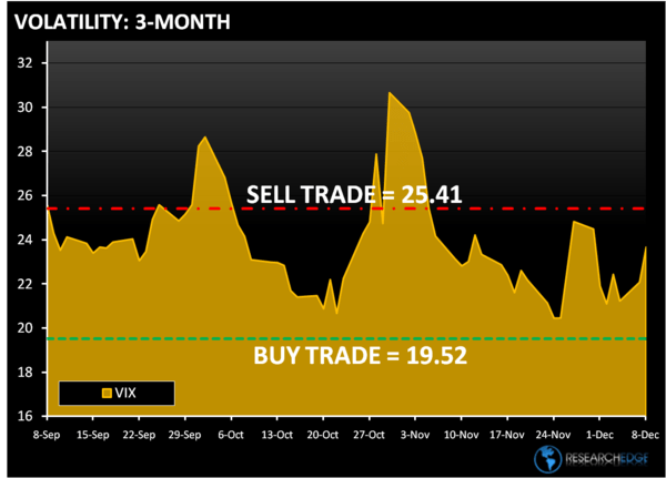 US STRATEGY – A One Day Delay  - vix3
