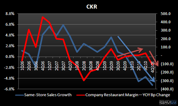 CKR – YOUNG GUYS AIN'T SO HUNGRY - CKR margins vs sss 4QE