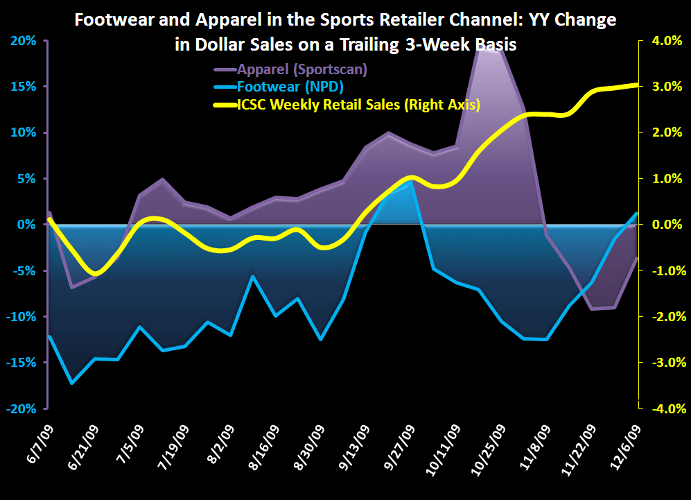 Sports Apparel/Footwear: Rebounding from (not so) Hot November - FW App Industry Data 12 9 09