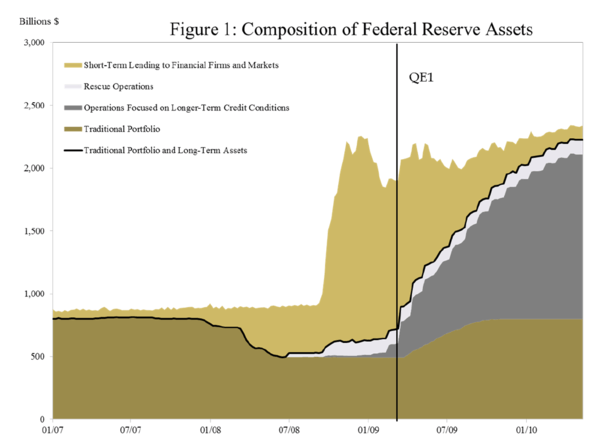 How and Why the Fed Stumbled Into QE - fed assets