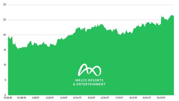 Stock Report: Melco Resorts & Entertainment (MLCO) - HE MLCO chart 11 28 17