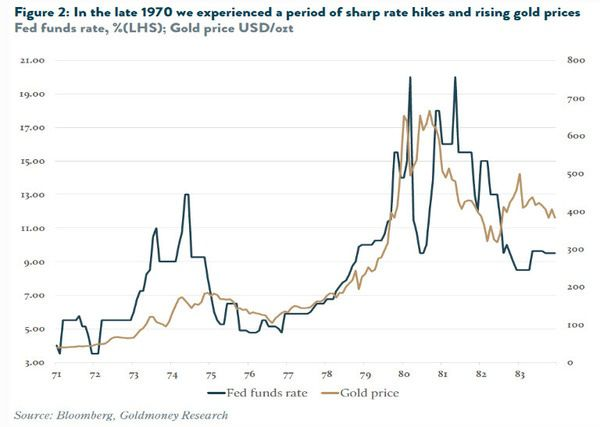 Rate Hikes and What It Means for Gold - chart3