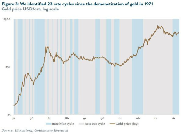 Rate Hikes and What It Means for Gold - chart4
