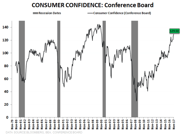 Market Timing 101: Embrace Non-Linearity - consumer conf