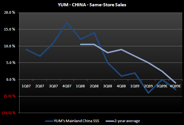 YUM – GROWING IN CHINA 'UNTIL THE COWS COME HOME' - YUM China SSS