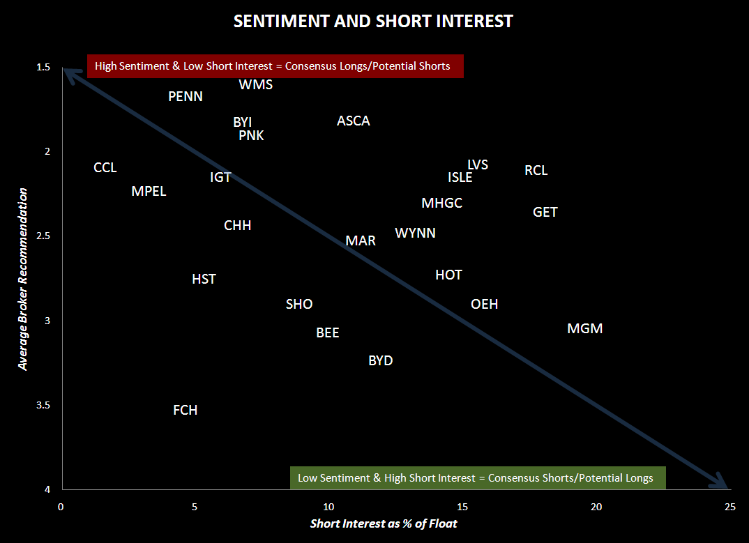 MGM: THE CONSENSUS SHORT - sentiment and short interest