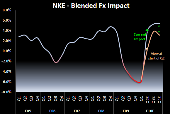 Required Retail Reading: NKE: FX Context - NKE FX 12 15 09