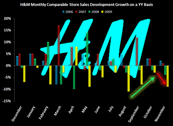 Negative Datapoint from H&M - 1 year H M