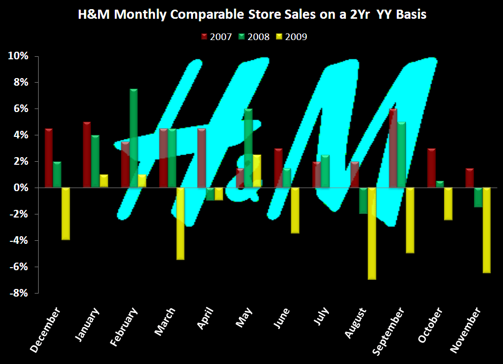 Negative Datapoint from H&M - H M 2 yr