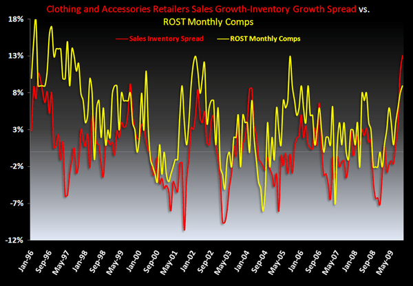 ROST: Can it Get Any Better? - ROST SInv vs Comps 12 09