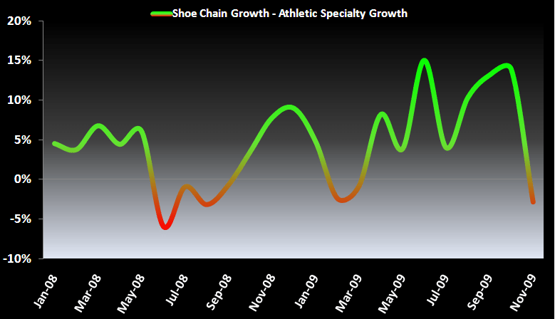 Required Retail Reading: Footwear Industry Sales Trends/Data Update - 4
