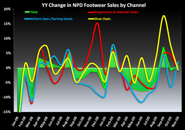 Required Retail Reading: Footwear Industry Sales Trends/Data Update - image png