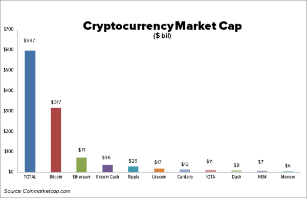 13 Cryptocurrency Facts: Total Cryptocurrency Market Cap Now Bigger Than Amazon.com - crypto