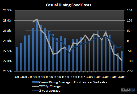 RESTAURANTS 2010 – REMEMBER THE DOUBLE-EDGED SWORD - Casual Dining Food Costs 3Q09