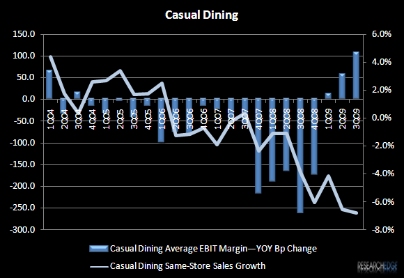 RESTAURANTS 2010 – REMEMBER THE DOUBLE-EDGED SWORD - Casual Dining Margins vs. SSS 3Q09