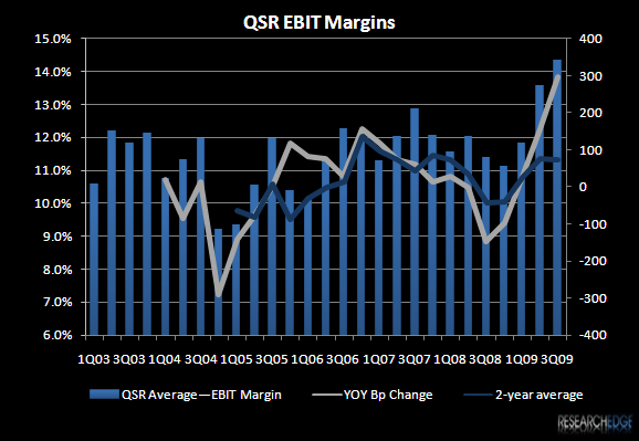 RESTAURANTS 2010 – REMEMBER THE DOUBLE-EDGED SWORD - QSR Ebit Marins 3Q09