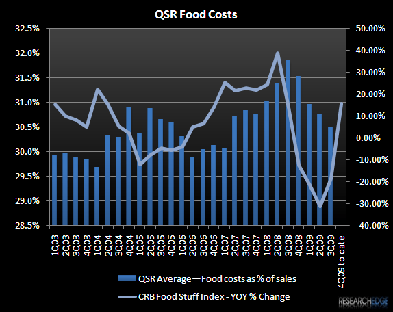 RESTAURANTS 2010 – REMEMBER THE DOUBLE-EDGED SWORD - QSR Food Costs vs CRB 3Q09