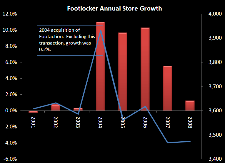 FL: The Footlocker Wish List - fl store growth