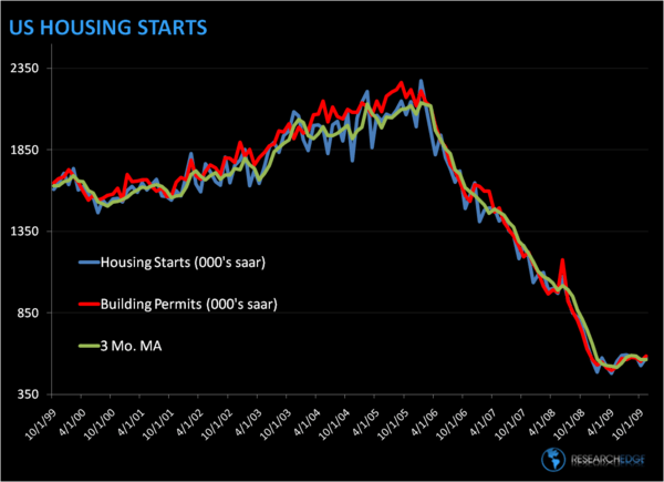 HOUSING – A Bottoming Process - starts1