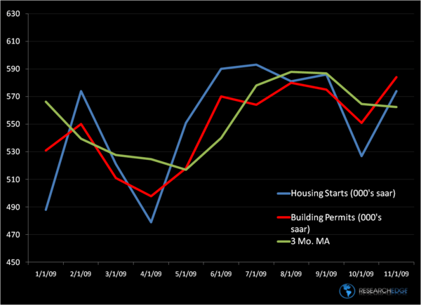 HOUSING – A Bottoming Process - starts2