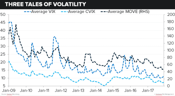 The Clear Trend Across Stock, Currency & Bond Markets - 3vol