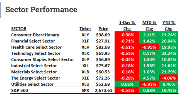 Biggest Winners & Losers: The U.S. Stock Market Year-End Review - sect perf2