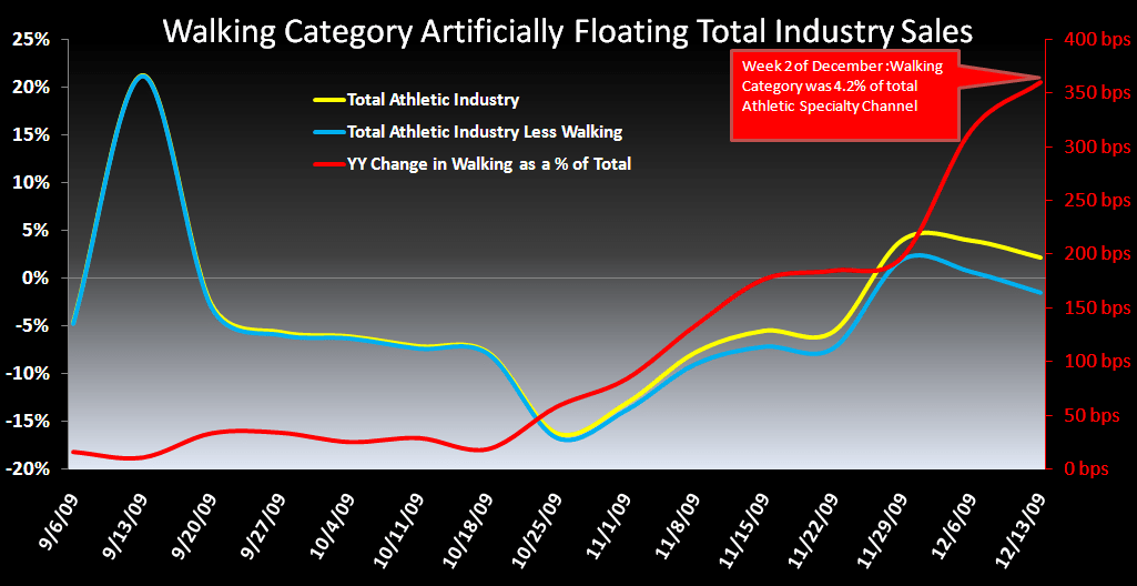 R3: PSS/Footwear Trend Update  - Walking Category Chart