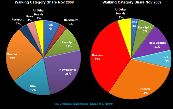R3: PSS/Footwear Trend Update  - Walking Category Pie Charts
