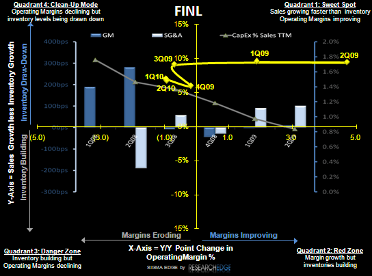 FINL: A Beat Will Need to Come from Costs - FINL SIGMA