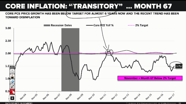 McCullough on the Fed's Inflation Target & What's Really Driving Bond Yields - transitory2
