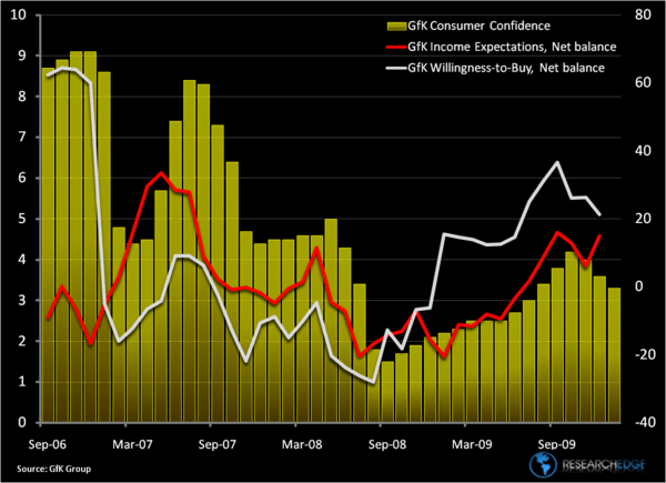 Confidence in the Slush - gfk