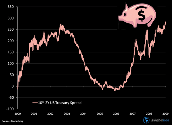 Chart of the Week: Piggy Banker Spread  - PiggyFinal