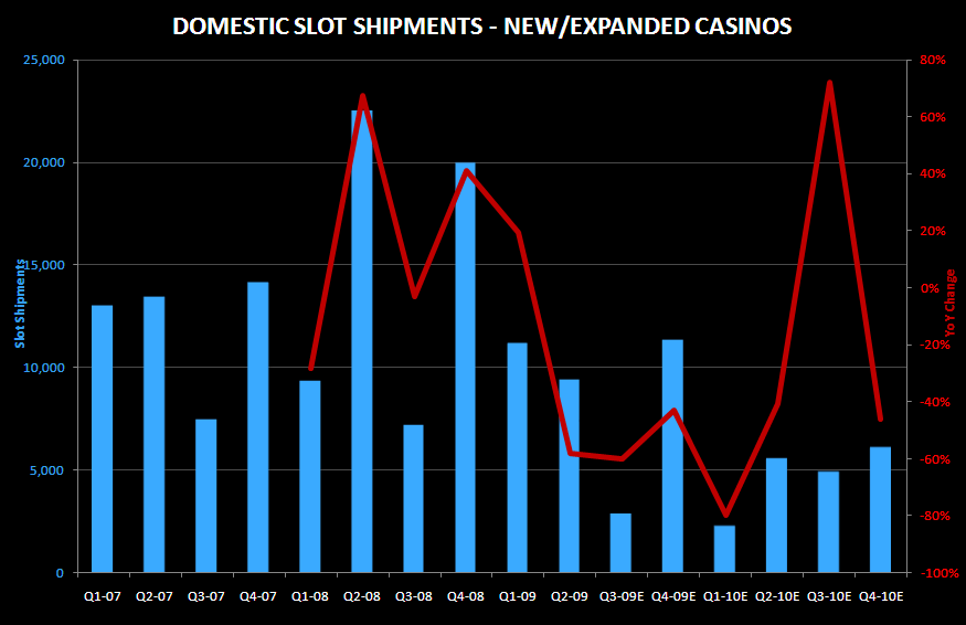 THE SLOT DATABASE - slot shipments