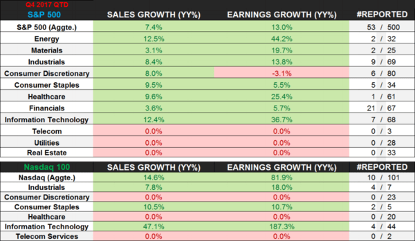 Are You Still Bullish? You Should Be... - sp earnings