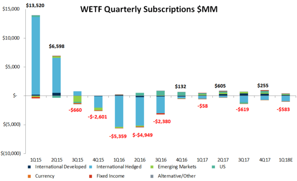 WisdomTree | Why We're Still Short $WETF - zjc