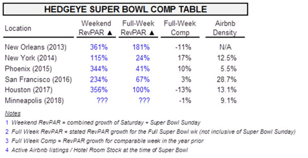 The Super Bowl Effect: Bullish for Hotel REITs? - peb