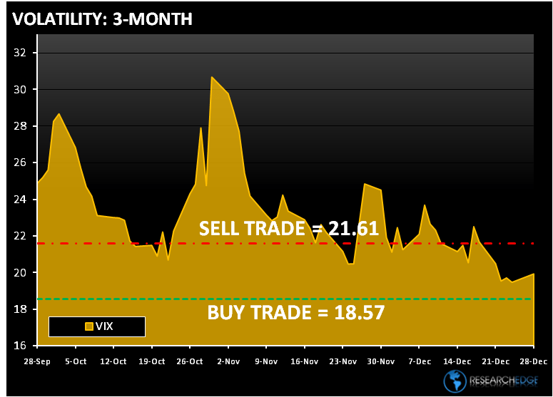 US STRATEGY -  MACRO pre-open levels  - vix3