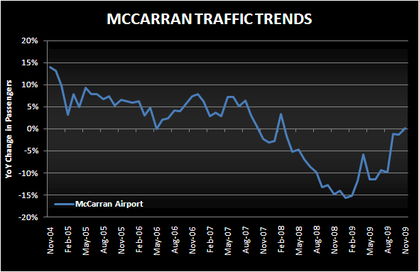 STABLE NOV AIRPORT TRAFFIC - mccarran nov chart