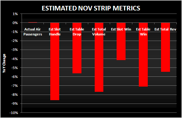STABLE NOV AIRPORT TRAFFIC - nov est strip metrics