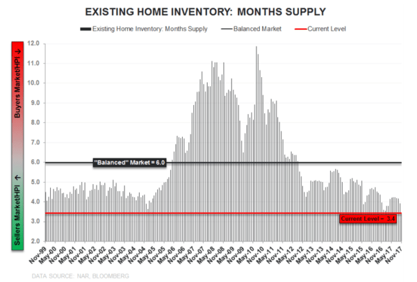 Housing Webinar: 3 (Big) Things You Missed - existing home inventory