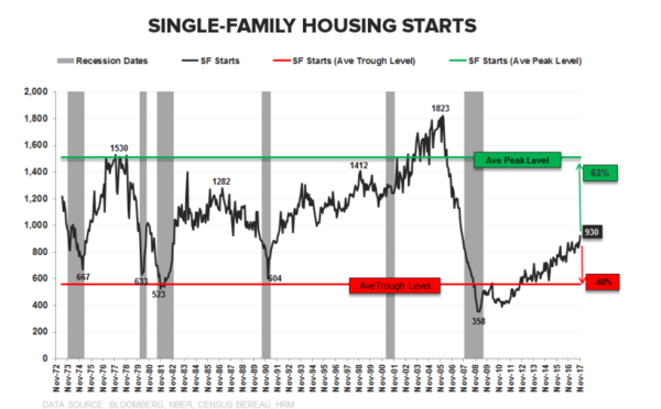 Housing Webinar: 3 (Big) Things You Missed - single family starts