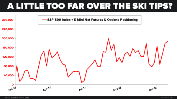 CHART OF THE DAY: Too Far Over The Ski Tips? - 02.06.18 EL Chart