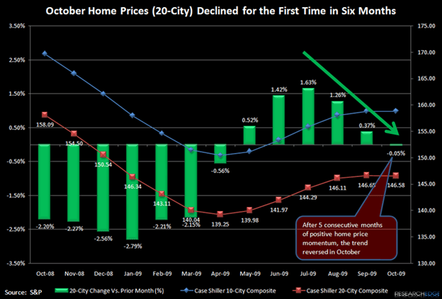 HOME PRICE IMPROVEMENT STOPS - TIME TO PAY ATTENTION - JS1
