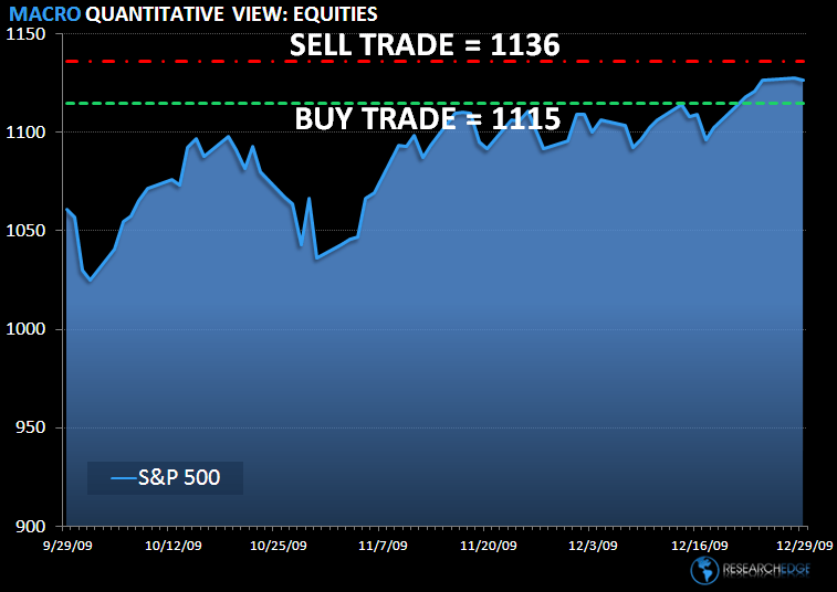 Tight & Trade-able: SP500 Levels, Refreshed...  - spx