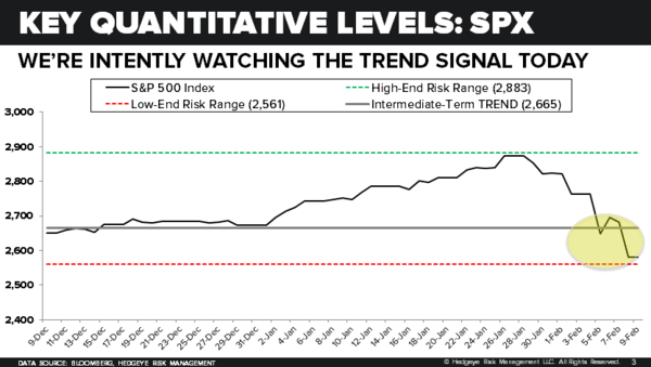 CHART OF THE DAY: Key Quantitative Levels $SPX - 02.09.18 EL Chart