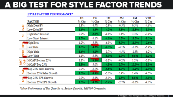 CHART OF THE DAY: A Big Test For Style Factor Trends - 02.12.18 EL Chart