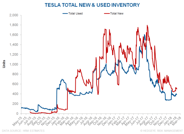 TSLA: The Short Case Intensifies - z tsla1