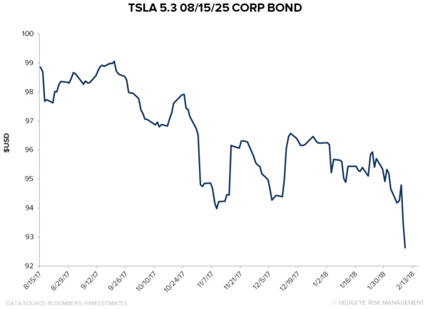 TSLA: The Short Case Intensifies - z tsla2